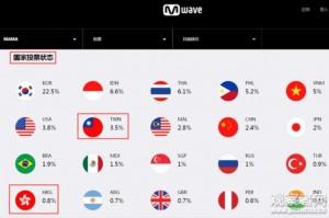 氣噗噗!韓MAMA將台灣列為國家 強國網民玻璃心又碎啦