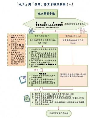 勞資會議怎麼開?  勞動部製作「流程圖」提醒雇主別觸法