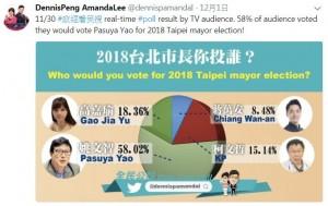調查明年台北市長選誰? 柯P竟慘輸這兩人...