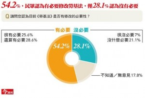 最新民調出爐!54.2%民眾支持勞基法修法