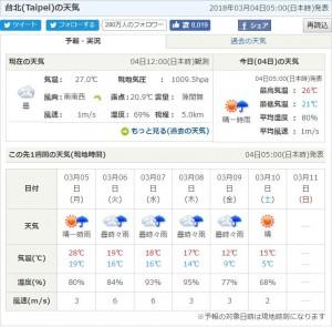 台北週六低溫下探5度?日本氣象協會又有驚人預測