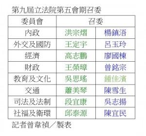 民進黨延續壞籤運 立院召委綠9席、藍7席
