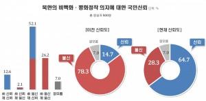 「文金會」的功勞!南韓民眾對北韓信任度提高5成