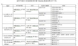 中國問題原料藥國內出貨達1453萬顆 問題批號在這