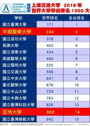 亞大創校17年 2018世界大學學術排名衝上888