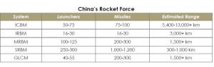 美公布中國軍力報告  各式彈道飛彈近2000枚威脅台美安全