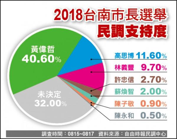 台南市長選舉民調:黃偉哲大幅領先 、「虧雞」衝第3