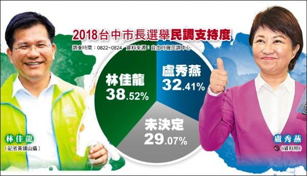 台中藍綠對決!本報民調:林佳龍38.52% 盧秀燕32.41%