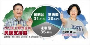 彰縣藍綠激戰!本報民調:魏明谷31.31% 王惠美30.52%