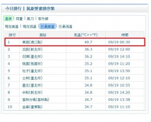 氣象局觀測到「萬年高溫」? 台灣這地方今飆49.7度