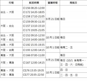 大阪關西機場漸復原 華航9/21~9/30每週飛28班
