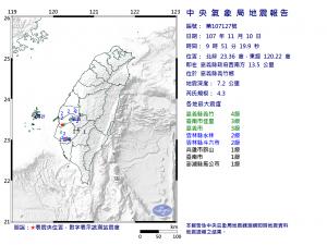 地牛翻身!9:51嘉義規模4.3地震 深度僅7.2公里