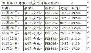 回家投票!遠航共加開31班機往返台北─金門