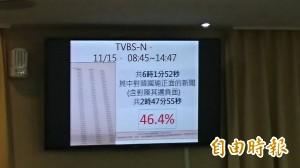 立委質疑新聞台成韓國瑜頻道 黃昭順瞎扯違法公布民調