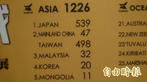 台灣、中國同編號惹議 南美館特展撤圖表
