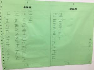 民進黨主席補選 基隆市投票率24% 卓榮泰勝