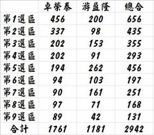 民進黨主席補選台南投票率僅10% 卓榮泰獲1761票領先