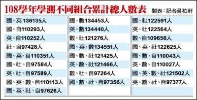 回應輔導入學需求 大考中心公布107學年分科累計人數