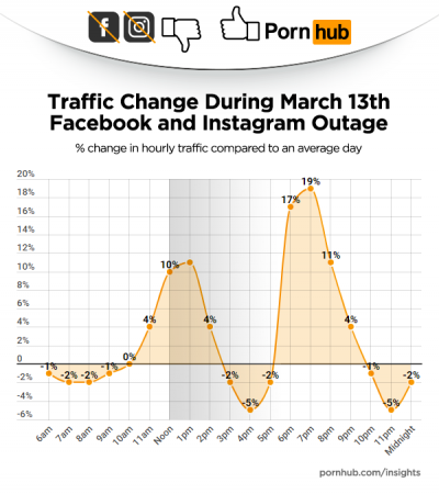 臉書、IG大當機10小時期間 全球最大色情網站流量暴增