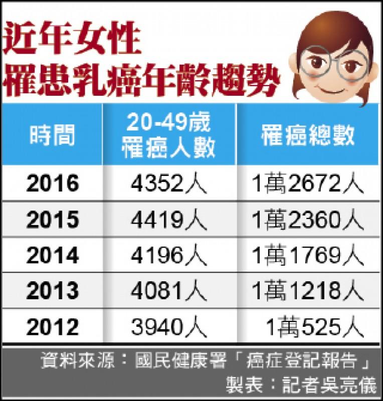 研究發現:台灣女性乳癌年輕化 40%不到50歲