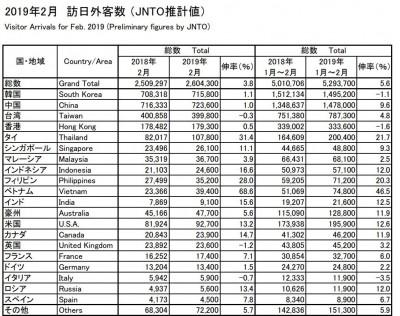 口嫌體正直?日本2月外籍旅客創新高 中國人佔最多