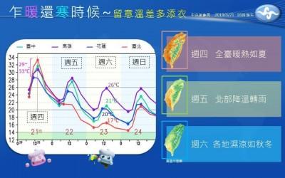 今熱爆明起低溫探13度! 氣象局一張圖秒懂天氣變化
