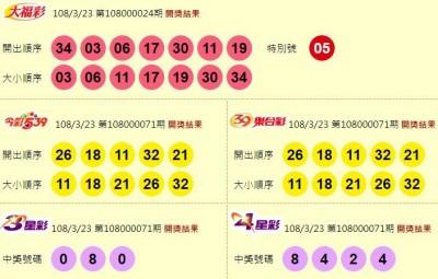 3/23 大福彩、雙贏彩與今彩539 頭獎均摃龜