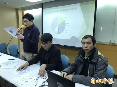 綠黨民調:韓國瑜18.5%、蔡英文15.9%、賴清德10.2%
