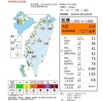 西半部空氣品質差! 北中南共30測站亮橘燈