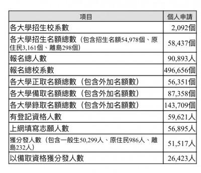 大學個人申請招生放榜  比去年增加錄取4722人