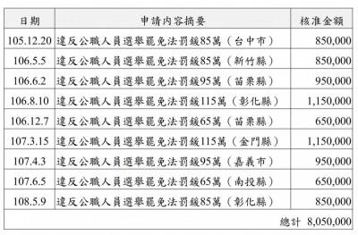 國民黨9次申請繳賄選罰鍰 黨產會:金額高達805萬