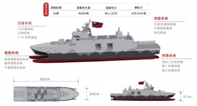 國艦國造》軍方投入1368億餘元  2029年造71新艦