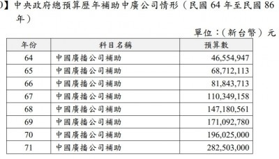 黨產國用機構!黨產會:中廣接受政府預算逾57億元
