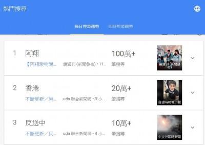 「香港反送中」登台灣Google熱搜 網嘆:贏不過緋聞