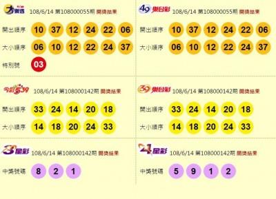 6/14 今彩539頭獎開出1注! 800萬獎落龍潭