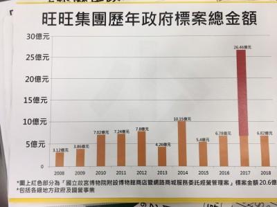 批旺中政府標案金額逐年攀升 黃國昌:有不買的權力吧!