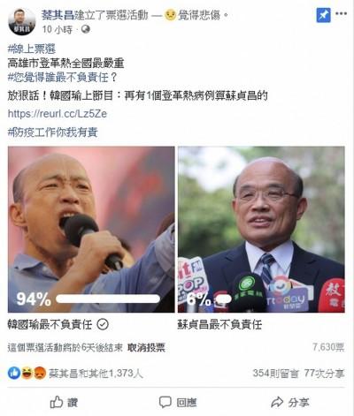登革熱嚴重誰最不負責?網上投票韓國瑜94%壓倒勝蘇貞昌