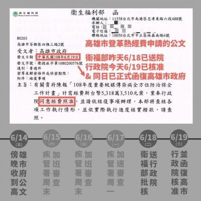 怕被韓國瑜抹黑「卡韓」 衛福部秀公文、流程圖