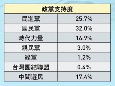 最新政黨支持度民調曝光!王浩宇控時力操弄民粹
