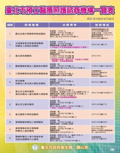 預立醫療決定 全台4664人簽署、1/3在台北市