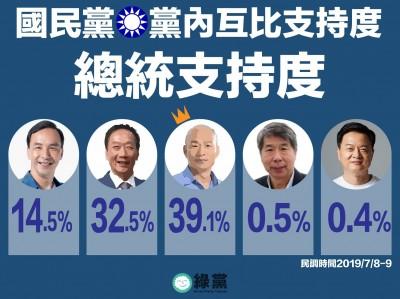 綠黨民調︰韓國瑜41.8%大勝郭台銘28.7%