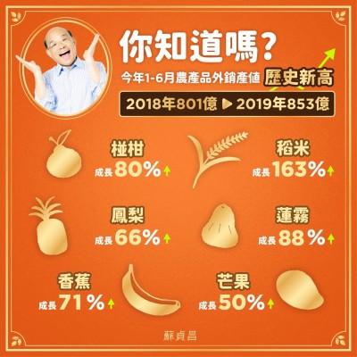 不只水果!蘇貞昌:上半年農產外銷也創新高 稻米成長163%