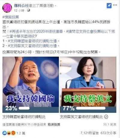 韓國瑜勝出》韓、蔡要選誰? 30萬網友77%投給蔡英文!