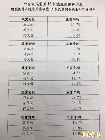 韓國瑜勝出》國民黨初選對比民調 韓支持度是蔡英文3倍