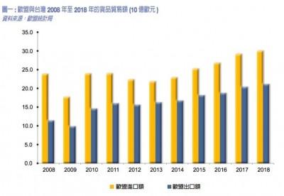 台灣歐盟貨貿總額持續成長 519億歐元再創新高