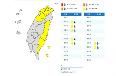 東、北部7縣市發布高溫警戒 溫度可達36度
