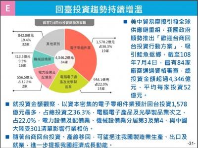 台商回台投資持續增溫 政院:截至今日達98家