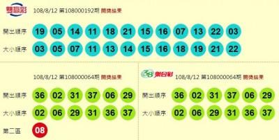 8/12 威力彩20.47億頭獎1注獨得 各獎項派彩看這裡…