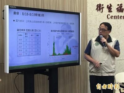 超級傳播者!越南麻疹感染者1人傳8人 國泰醫院5醫護中鏢