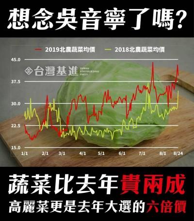 上半年菜價較去年漲逾2成 網友喊「還我吳音寧…」